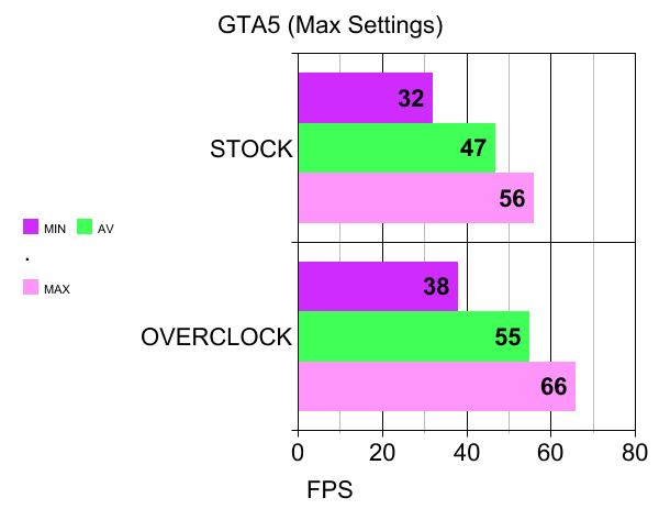 GTA5 MAX SETTINGS BENCHMARK