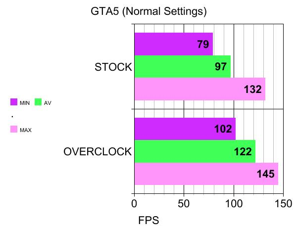 GTA5 NORMAL SETTINGS BENCHMARKS