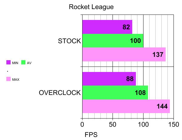 ROCKET LEAGUE BENCHMARKS