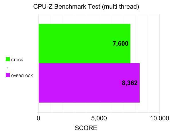 cpu-z-multi-thread